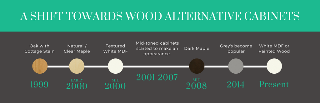 A Shift Towards Wood Alternative Cabinets | Superior Cabinets Blog