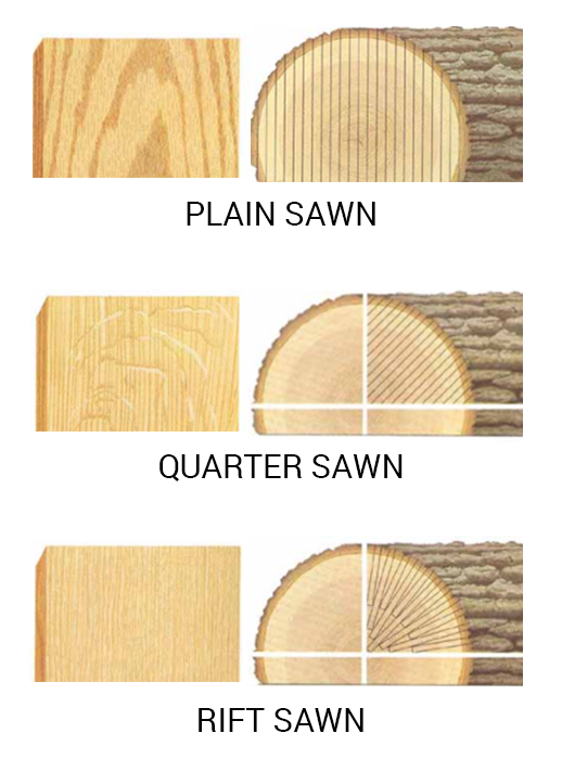 Rift sawn oak vs quarter sawn and plain sawn